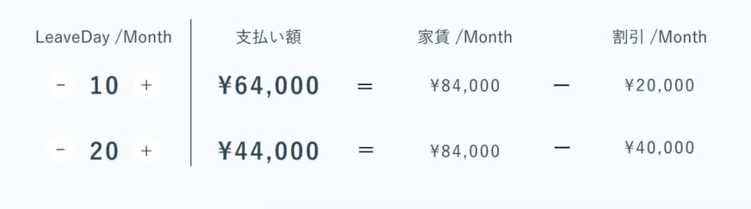 unitoの料金システム